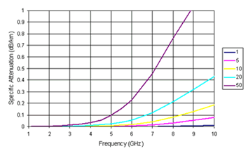 Dependence of loss factor γ on frequency: for frequencies below 10 GHz