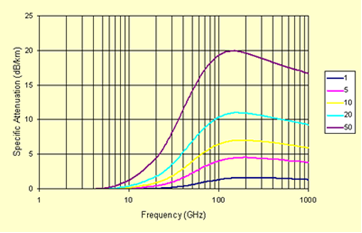 Dependence of loss factor γ on frequency: for frequencies above 10 GHz.
