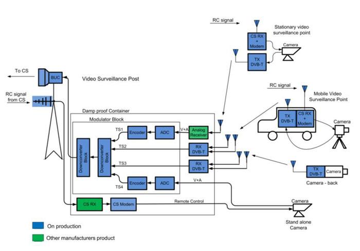 wireless alarm system block diagram wireless video surveillance - roks