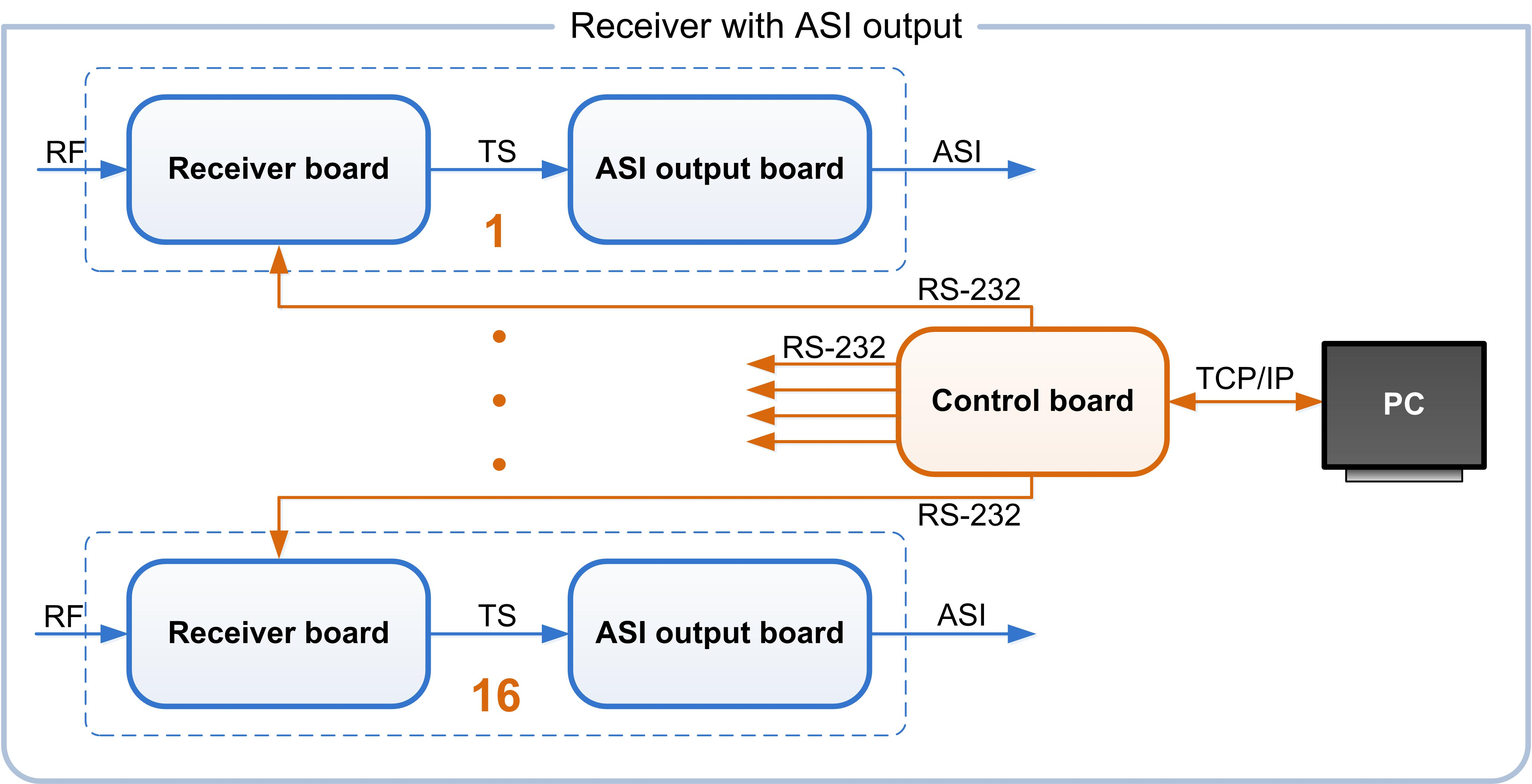 Receiver with ASI output and 16ch control board