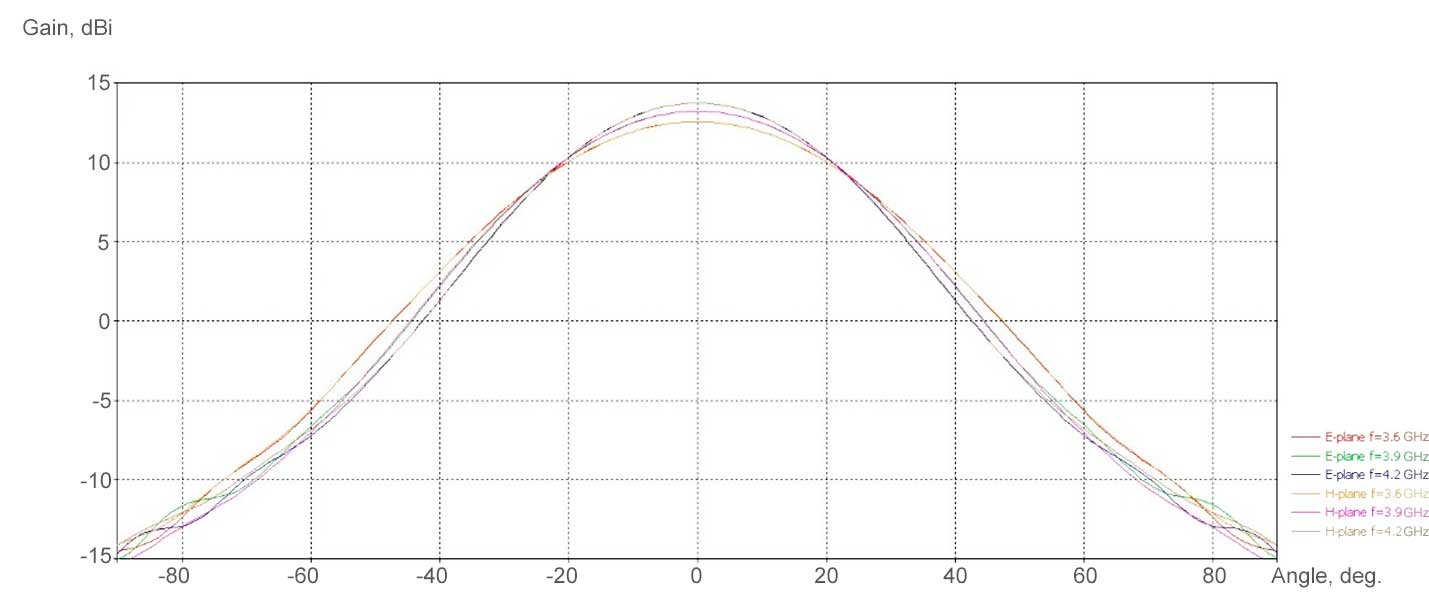 C-Band Offset Feed
