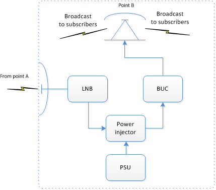 Broadcasting repeater schematic